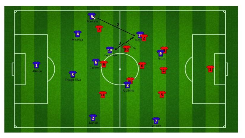 Neymar tussen de linies als spelmaker 2