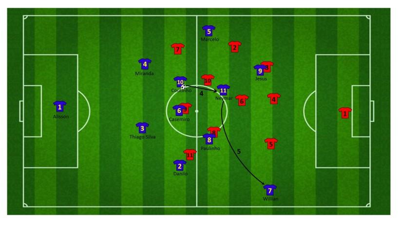 Neymar tussen de linies als spelmaker 3