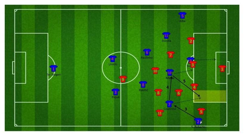 Vervolg aanval met de combinatie tussen Coutinho en Messi