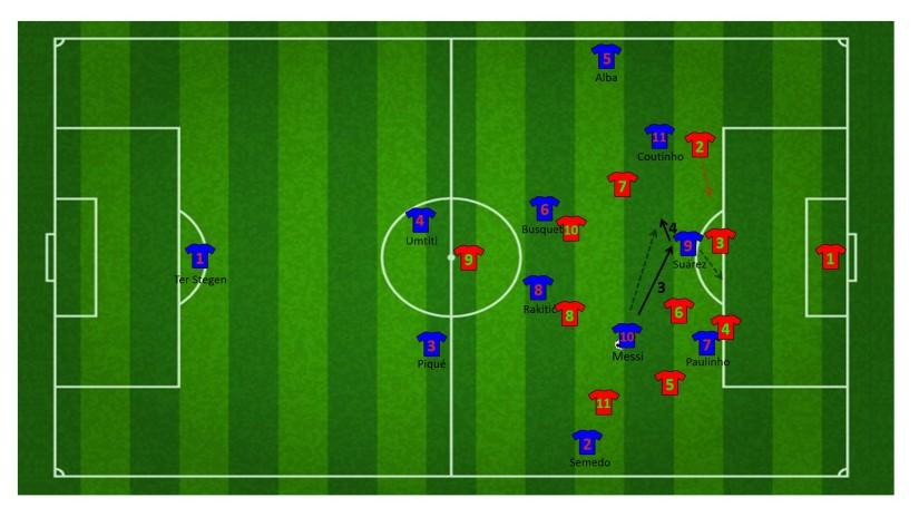 Vervolg aanval met korte combinatie tussen Messi en Suárez