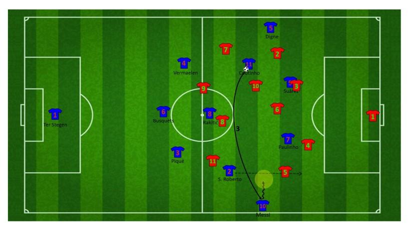 Vervolg aanval na vrijspelen Messi door de wisselpass