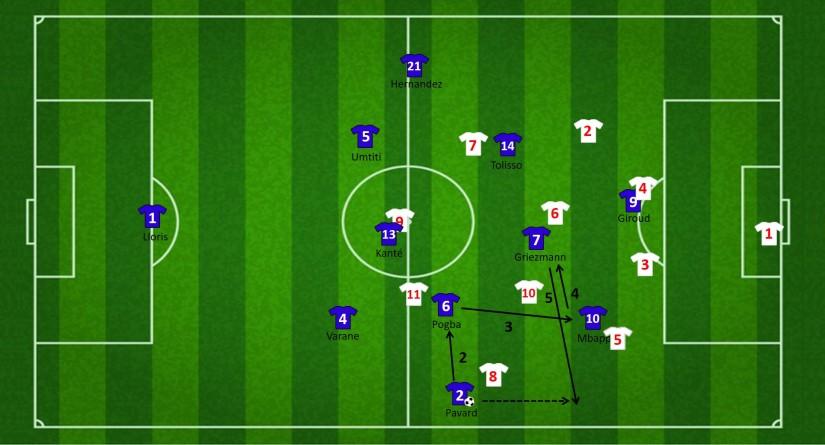 Vervolg aanval met driehoek tussen Pogba, Griezmann en Mbappé
