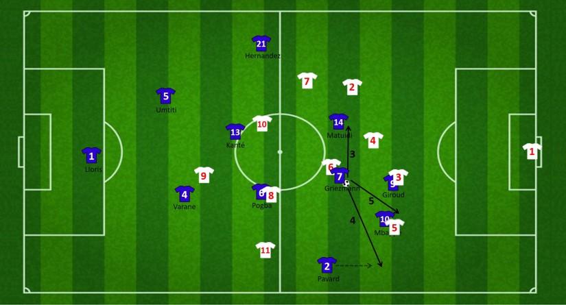 Vervolg aanval vanuit de tweede bal naar Giroud