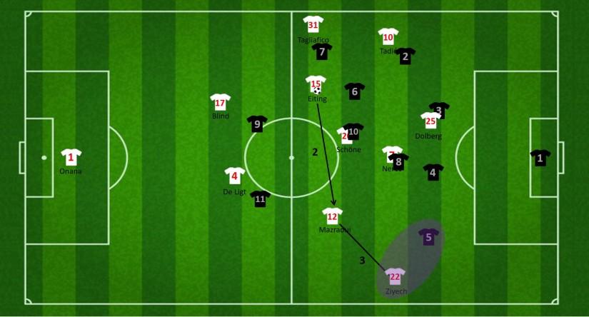 Aanval via de inverted fullback Mazraoui (2)