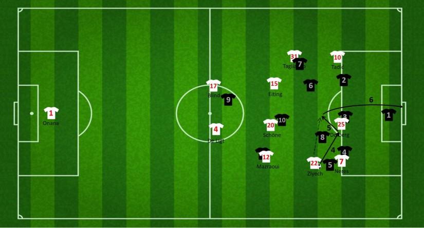 Aanval via de inverted fullback Mazraoui (4)