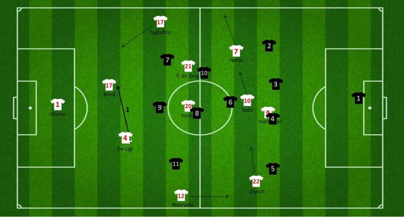 Opbouw met Tagliafico als derde centrale verdediger (eerste fase)