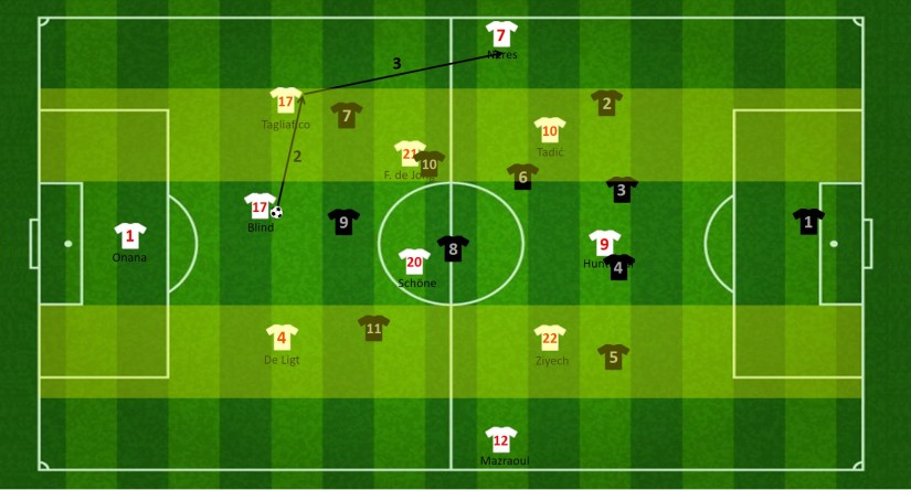 Opbouw met Tagliafico als derde centrale verdediger (tweede fase)