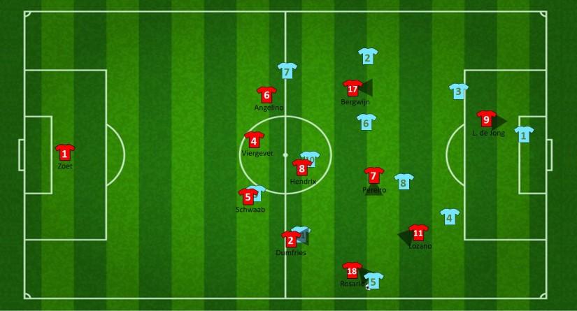 Druk zetten wanneer de tegenstander de vrije back bereikt (2)