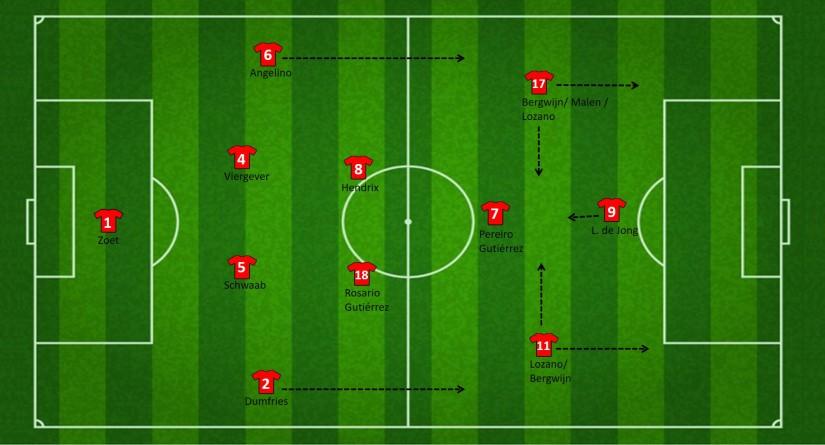 PSV formatie